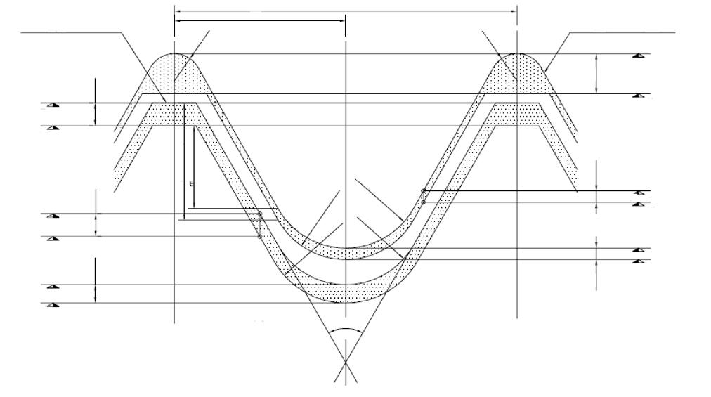 Threaded Geometry